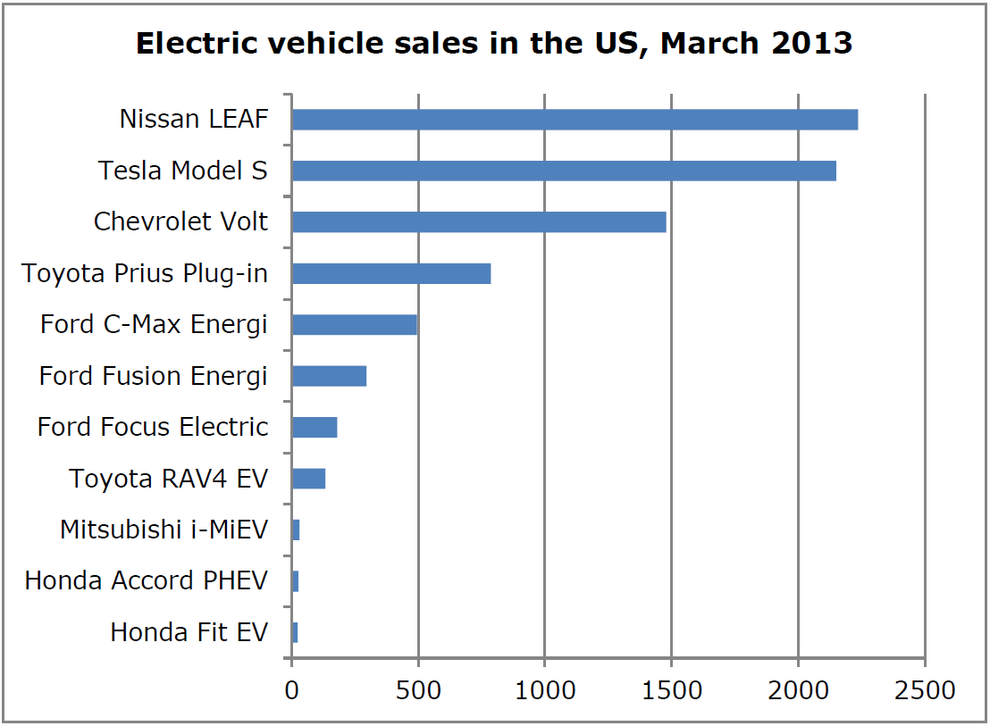 Car Sales Us Chart
