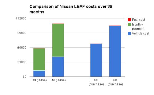 Nissan LEAF price comparison US v UK