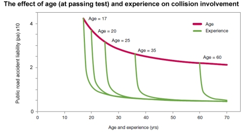 Driver age, experience and risk