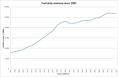 Fuel duty revenue - 1987 to 2012