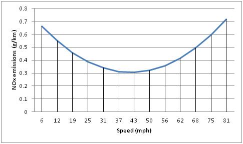 NOx emissions for a Euro 5 Diesel < 2.0 L car (g/km)