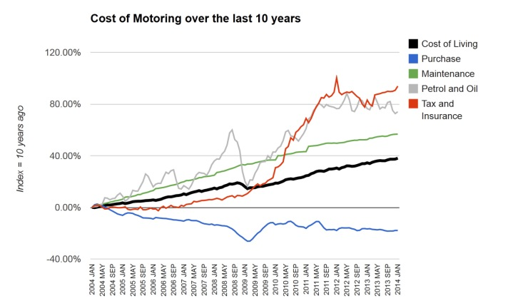 Cost_of_motoring_over_past_ten_years