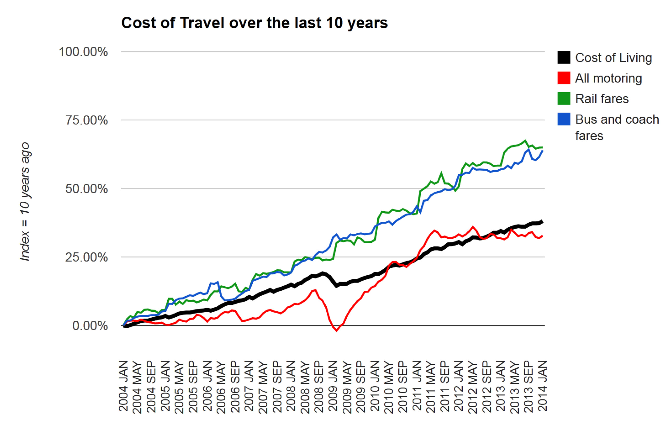 What Is The Average Cost To Transport A Car