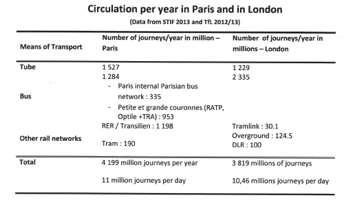 Paris v London public transport passenger numbers